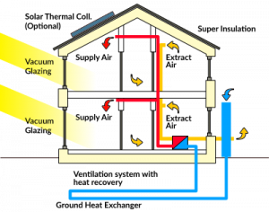 Diagram of how a passive house works